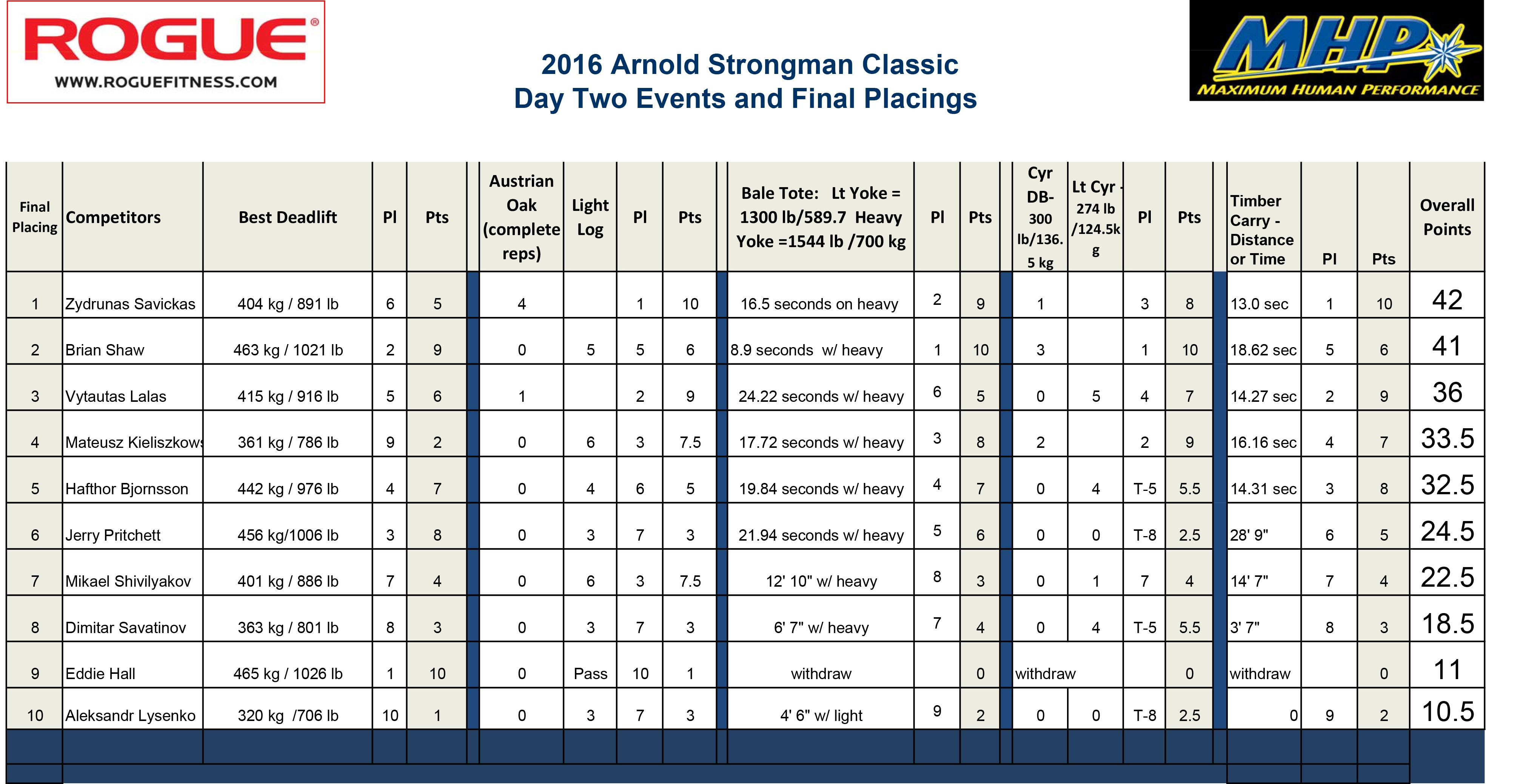 2016 Arnold Day Final Results and Placings.xls
